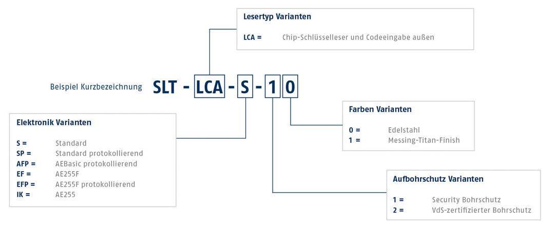 Seccor SLT Standard Protokoll Security Beschlag | Expert-Security.de