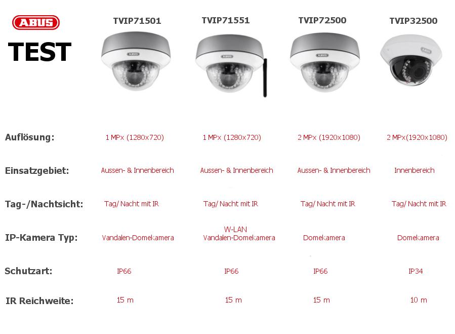 abus ip kamera test beweist eine hohe leistungsf higkeit. Black Bedroom Furniture Sets. Home Design Ideas