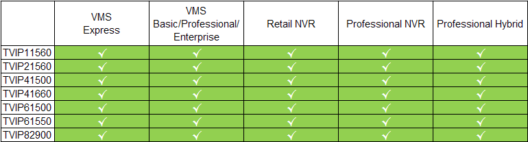 Abus VMS Kompatibilitätsliste