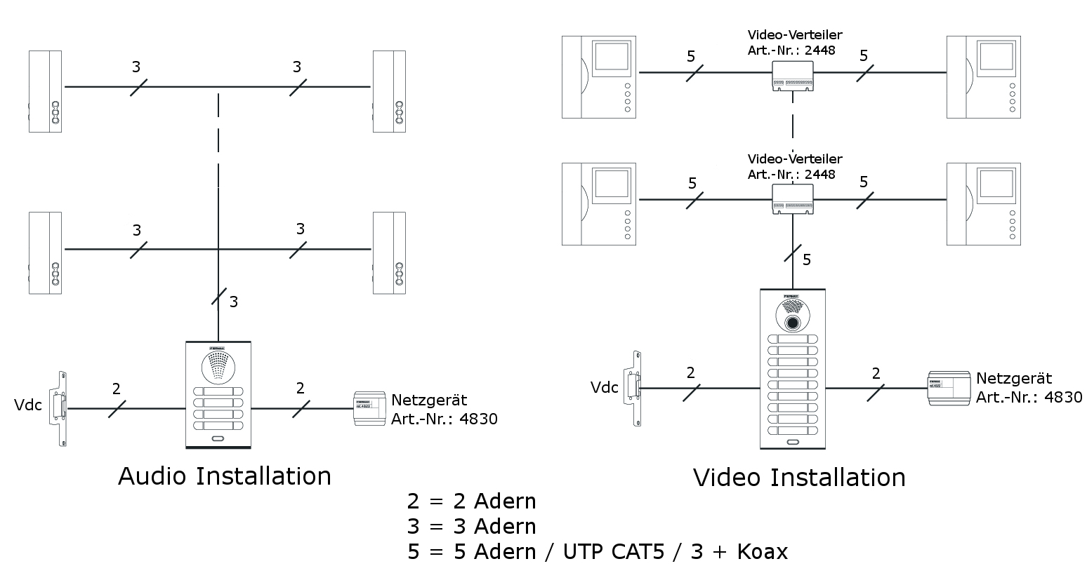 1 Stück FERMAX Video-Türsprechanlage-Set 1WE - B-Ware | eBay