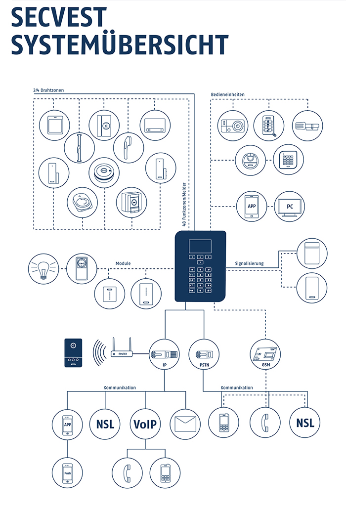 Systemübersicht der neuen Secvest