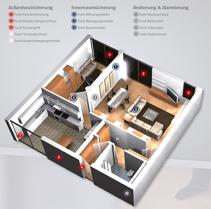 Teilbereiche der Hausabsicherung Skizze