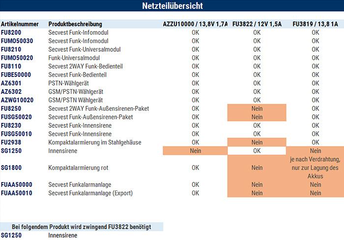 Netzteilübersicht für die Secvest Komponenten