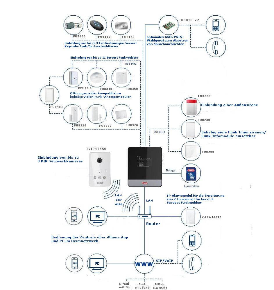 SECVEST IP Systemüberblick