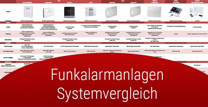 Systemvergleich Funkalarmanlagen Teaserbild