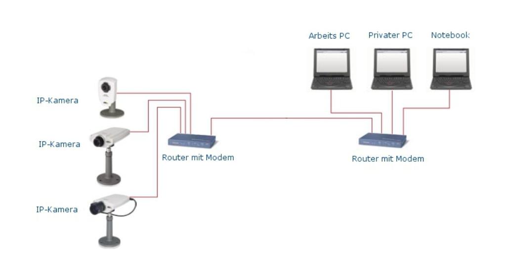integrierte Netzwerkkameras