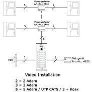 Video-Sprechanlage für Einfamilienhaus m. Tastatur