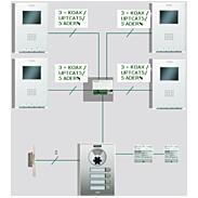 FERMAX Videotürsprechanlagen Set 3WE - iLOFT PURE