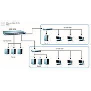 GSW-4876 48 GE + 2 GE SFP Web Smart Switch