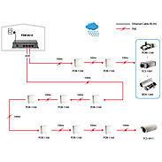 FSW-0513Z 4 FE High Power PoE + 1 FE Switch, 120W