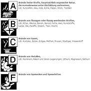 GLORIA Fettbrandlöscher FB 6 Easy