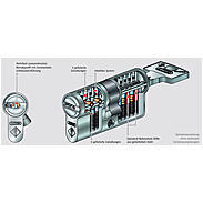 ABUS Bravus.2000 Profilzylinder B2L410, 430, 452