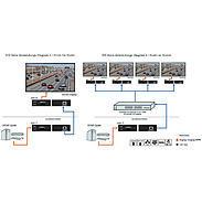 Neovo HIP-R HDMI-LAN Extender Decoder/Receiver