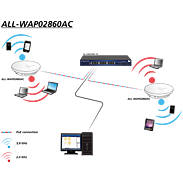 ALLNET ALL-WAP02880AC 1750Mb Dual Band AccessPoint