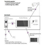 Ylva 3 Videotürsprechanlagen-Set + 7-Zoll-Display