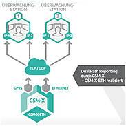 GSM-X Wählgerät - GSM/GPRS-Kommunikationsmodul