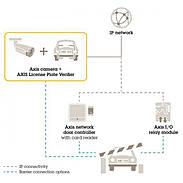 AXIS Analysemodul KFZ Kennzeich Enerkennung