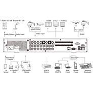 Dahua XVR7416L-4KL-X 16 Kanal DVR