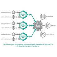 GPRS-A LTE Wählgerät - GPRS-Kommunikationsmod. LTE