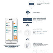Somfy TaHoma-Box Premium + 3x Öffnungsmelder io
