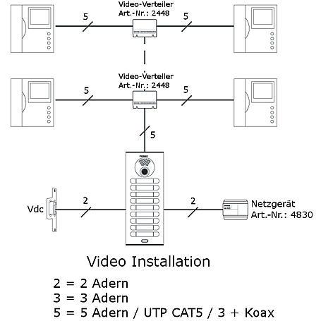 Fermax NCity Videotürsprechanlagen-Set 1WE - Loft