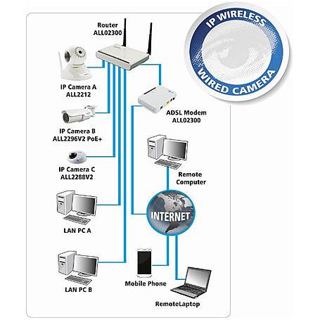 Allnet IP-Kamera ALL2298 PTZ 12x Zoom Outdoor