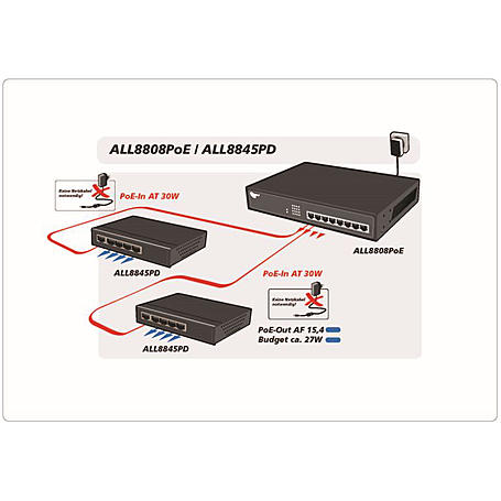 ALLNET 8 Port Switch HPoE, 4x PoE+ oder 8x PoE