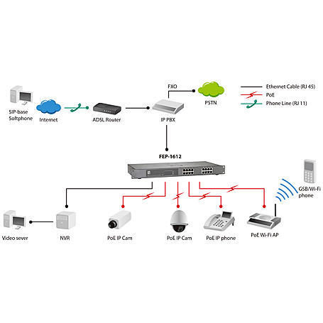 FEP-1612 16-Port Fast Ethernet PoE-Plus Switch