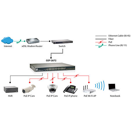 GEP-2672 20 PoE-Plus + 4 GE PoE-Plus + 2 GE Switch