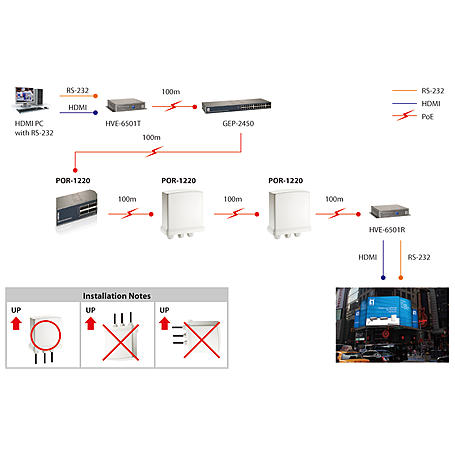 POR-1220 Outdoor Gigabit PoE-Plus Repeater