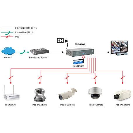 FGP-1000 0FE PoE + 1 GE + 1 GE SFP Switch