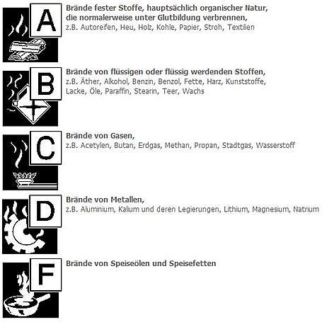GLORIA Autofeuerlöscher P 2 G