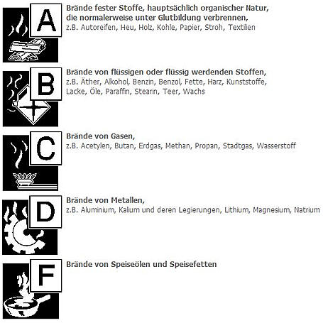 GLORIA Pulverfeuerlöscher P 12 PRO