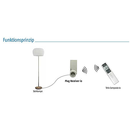 Somfy Plug Receiver io - Funk-Zwischenstecker