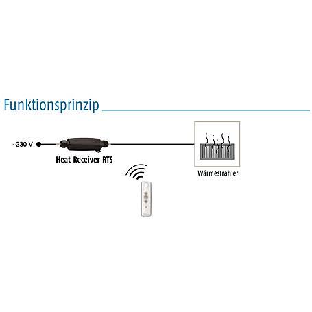 Somfy Heating Slim Receiver RTS Funkempfänger