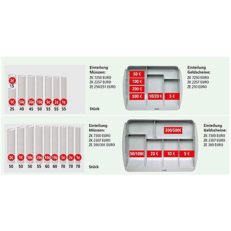 BurgWächter Business ZK 7300 EURO Geldzählkassette