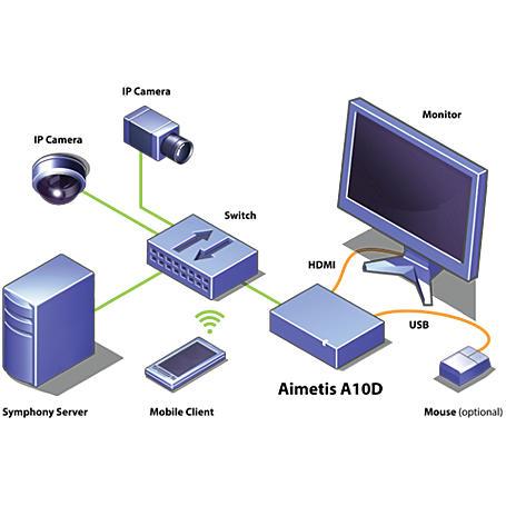 Aimetis Thin Client A10D