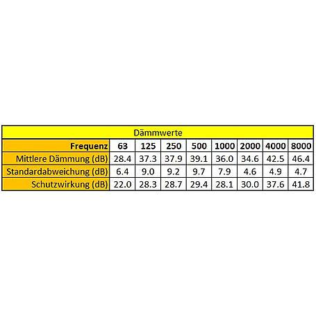 Honeywell Einweg-Gehörschutzstöpsel 5 Paar, 33dB