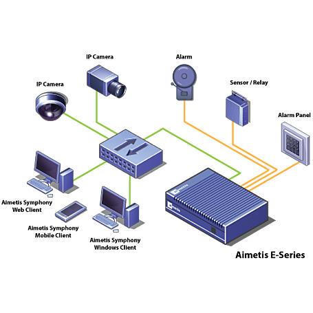 Aimetis AIM-E4020 Netzwerk Video Rekorder 8-Kanal