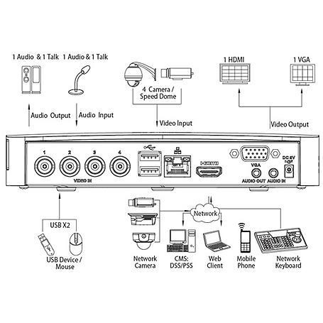 Lupus - 13510 - LE800HD Nano 4-CH Rekorder, o. HDD