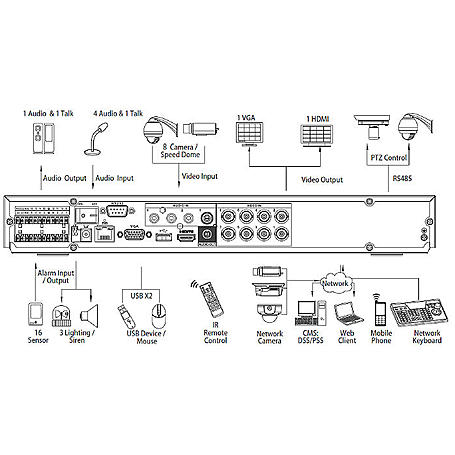 Lupus - 13520 - LE808HD 8-CH Rekorder, mit 2TB HDD