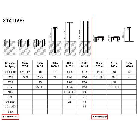 Safepost 1000-E Stativ für SP 14/15/21