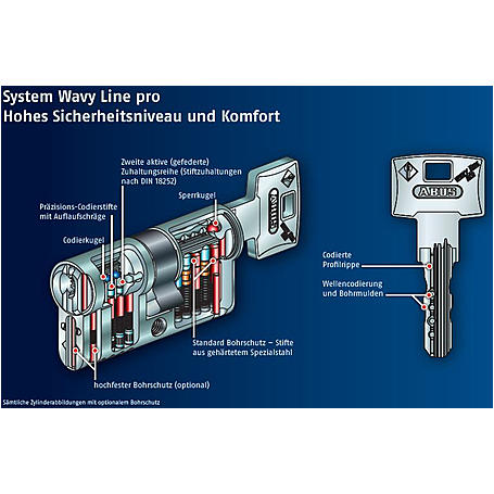 ABUS Wavy Line pro Profilzylinder
