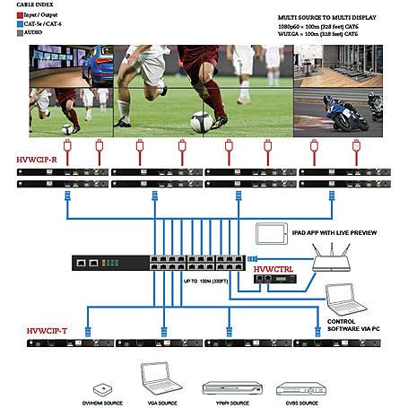 Neovo HVWCIP-T HDMI-LAN Matrix Extender En./Tr.