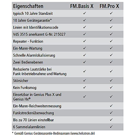 Hekatron Genius Plus X Rauchm. + Funkmod. Basis X