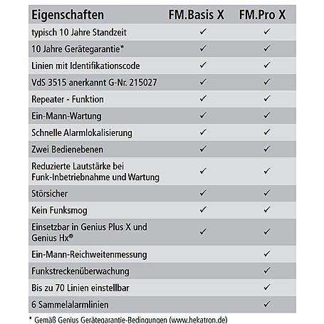 Hekatron Genius Plus X Rauchm. + Funkmod. Pro X