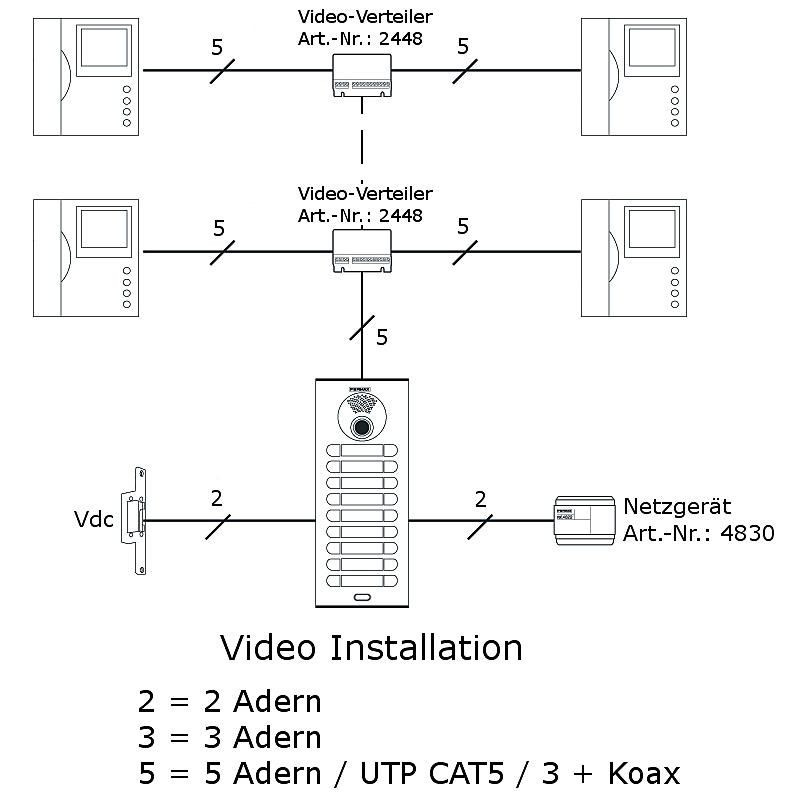FERMAX Video-Türsprechanlage-Set 1WE surface-iLoft | Expert-Security.de