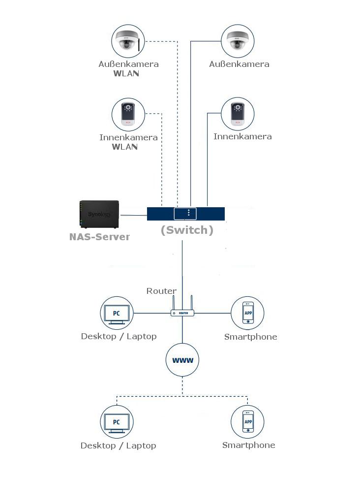 ABUS Überwachungssystem