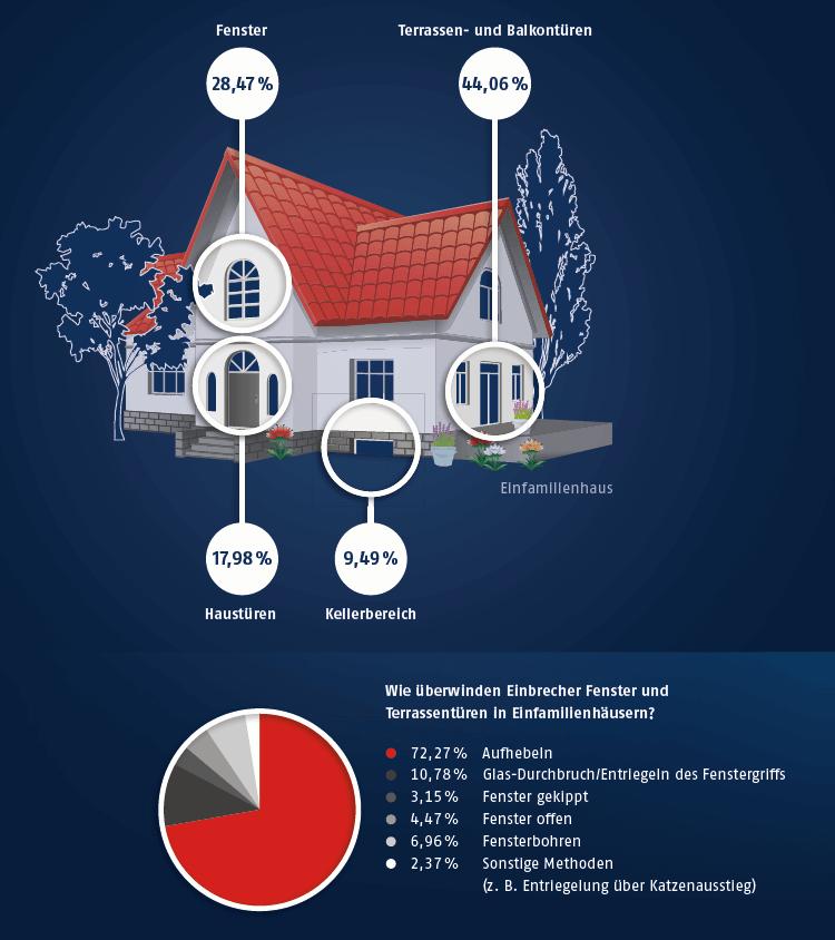 Statistiken zu Einbrüchen - Einfamilienhaus