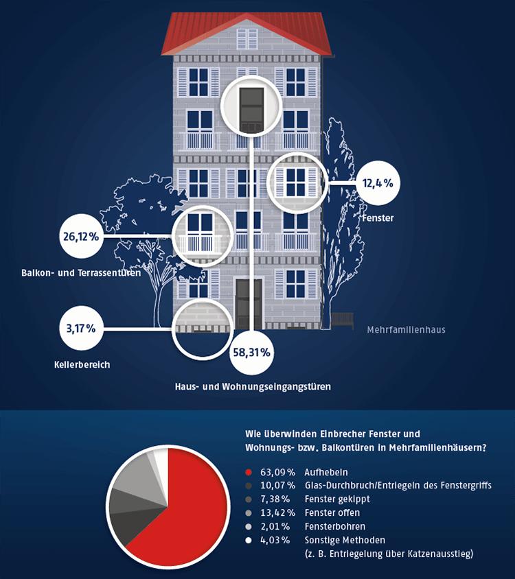 Statistiken zu Einbrüchen - Mehrfamilienhaus